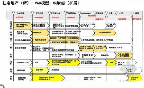 大型房地产工程精细化管理体系建设交流报告(2013年  附图丰富)