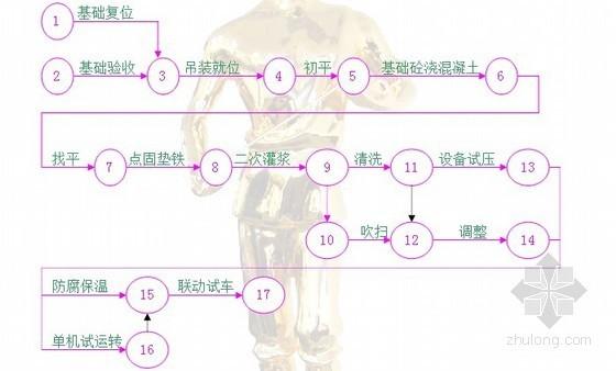 [浙江]快捷连锁酒店机电安装施组设计90页(最新编制)