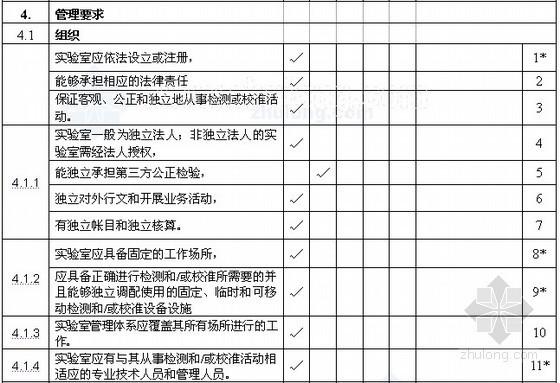 房地产企业内部审核170条标准