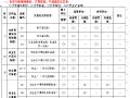 云南省公路安全资料表格(全套)96页