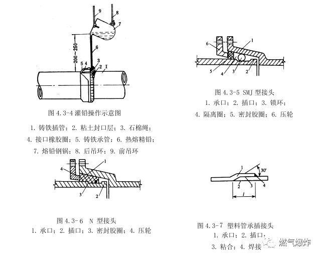 [干货分享]燃气管道工程上篇(室外燃气管道安装技术要点)_6