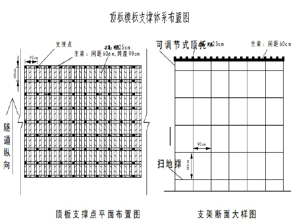 模板工程支撑体系方案