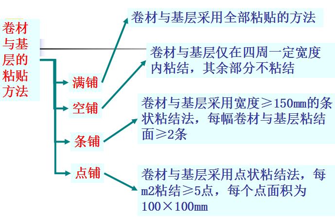 [全国]屋面及防水工程工程量计算(共94页)