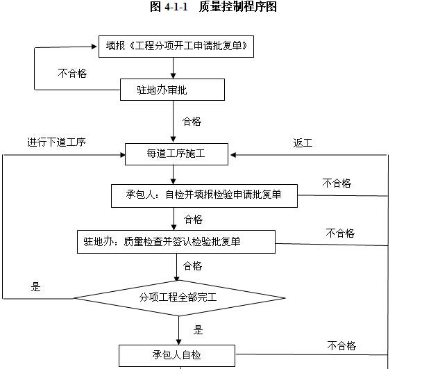 [内蒙古]一级公路监理实施细则(图文丰富)_4