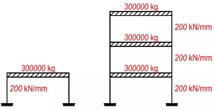 地震力计算(五)之多自由度体系的质量、刚度、自振周期_3