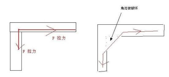 """知识普及:从力学的基本原理学习钢筋""""平法""""-26161710dzXKo884ey.jpg"""