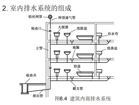 建筑设备学习给排水识图与施工工艺,ppt_5