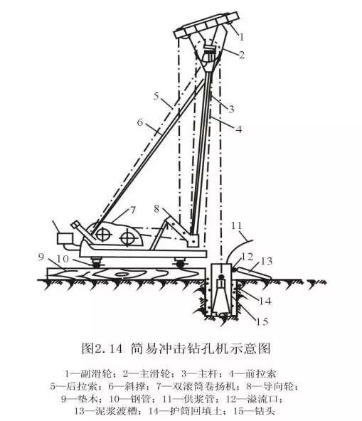 [图文]钻孔灌注桩施工工艺,从施工准备到水下混凝土浇筑!_10