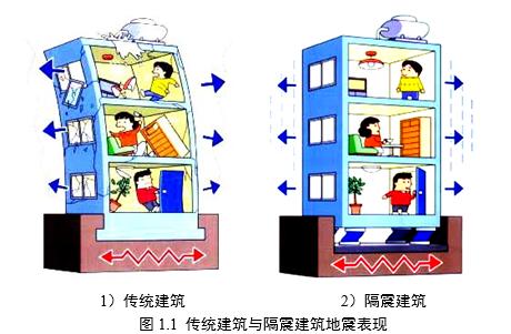 隔震设计指导手册(word,22页)