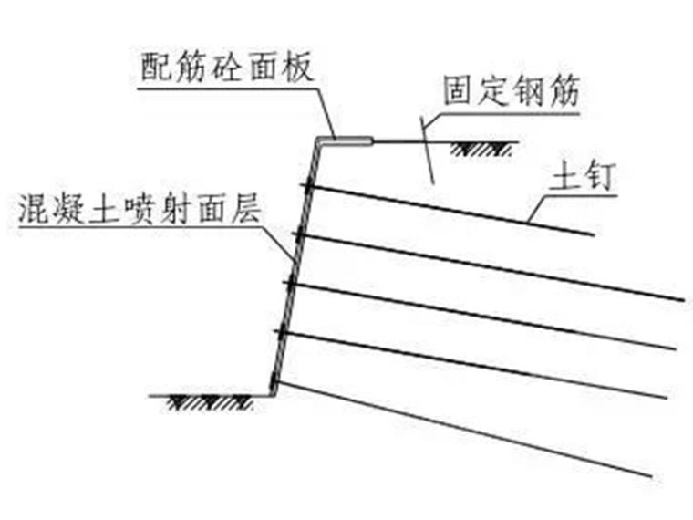 技术干货:土钉墙基坑支护施工工艺及要点
