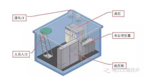 [电气分享]变压器—箱式变电站图文解析