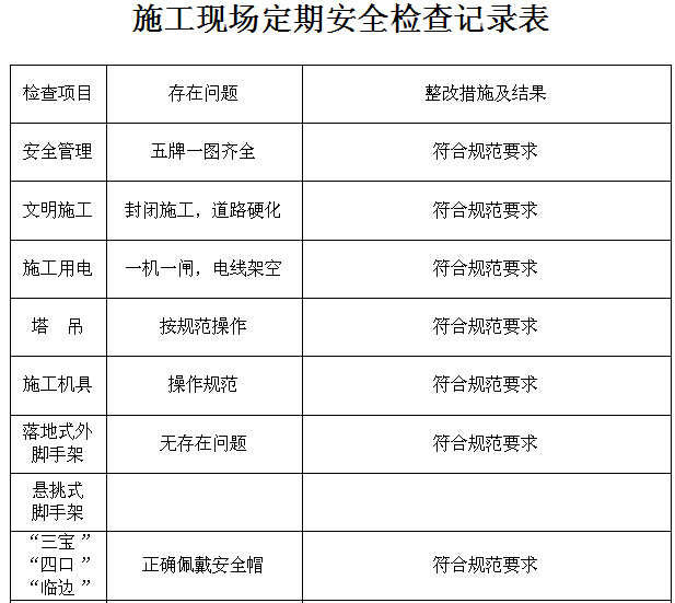 施工现场定期安全检查记录表