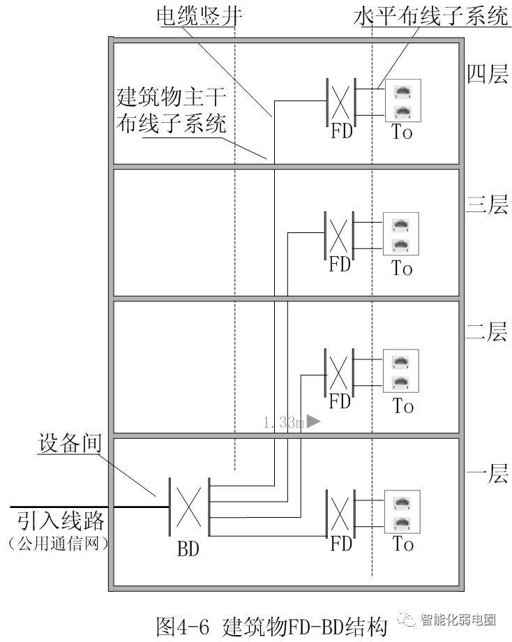 拒做弱电小白—最全智能化弱电系统拓扑图_4