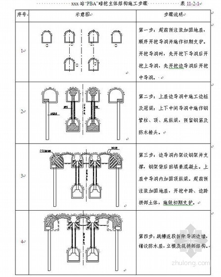 北京地铁施工组织设计(7号线,车站、区间)