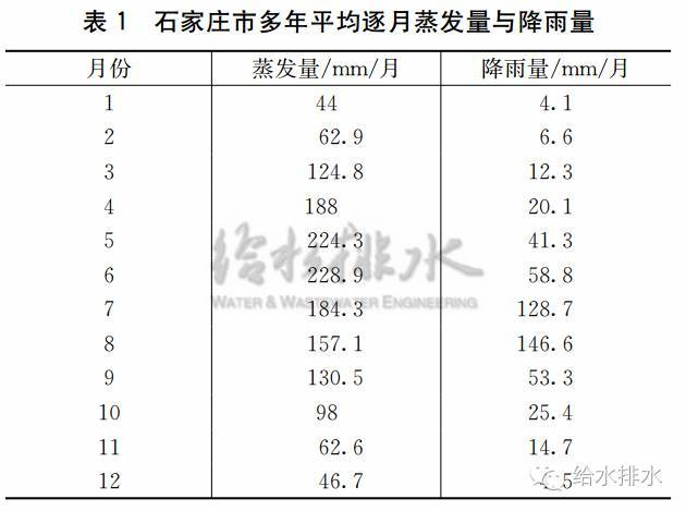 中规院:排水防涝规划案例大放送~