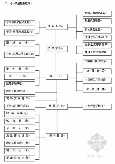天津市政大道工程创优工程目标计划书