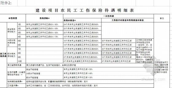 北京市建筑业农民工参加工伤保险文件
