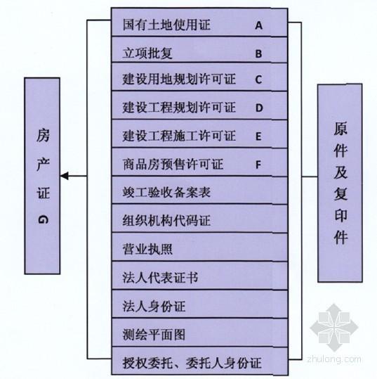 房地产公司前期开发手续办理流程图(详)