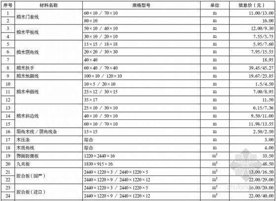 重庆造价信息材料价格信息(2012年11月)