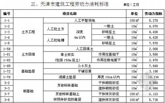 [天津]2010版建筑工程劳务计价规程(62页)