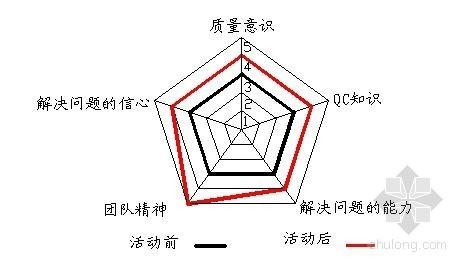 [广东]沙层土体加固袖阀注浆QC成果
