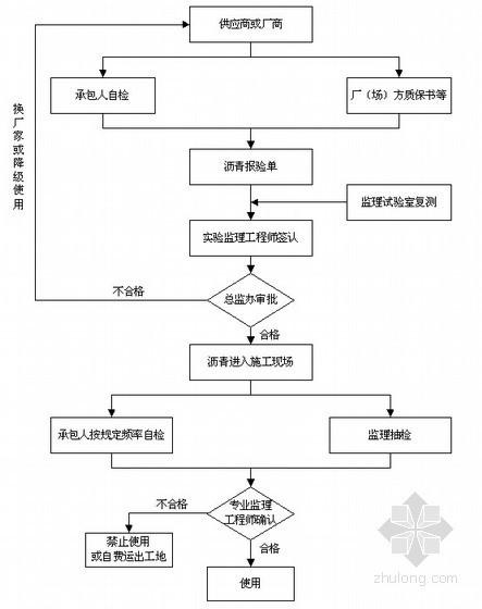 [重庆]高速公路工程监理细则(280页包含桥梁工程)-沥青质量监理