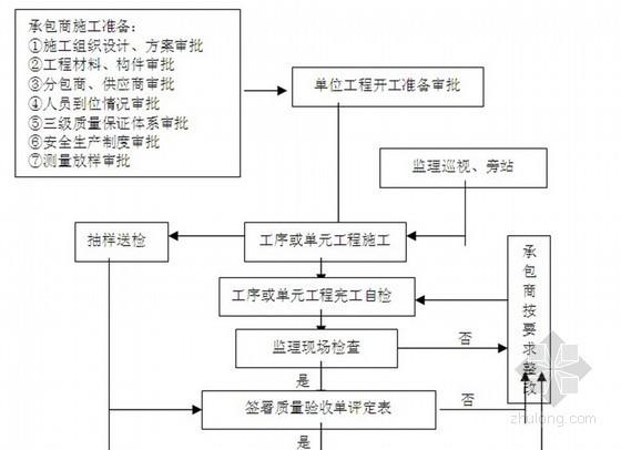 [江苏]运河整治工程监理规划(疏浚 河坡护砌)