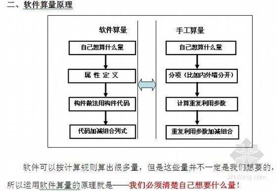 广联达图形算量入门培训讲义(新手必备)