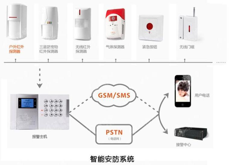 智能安防监控系统设计案例分享