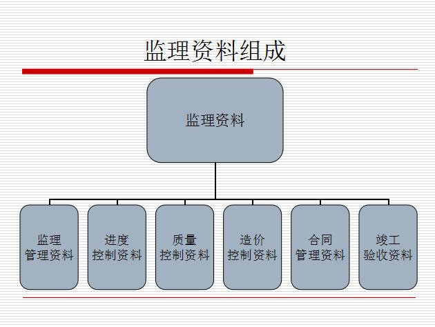 鲁班奖施工技术资料讲座讲义总结(共79页,内容丰富)