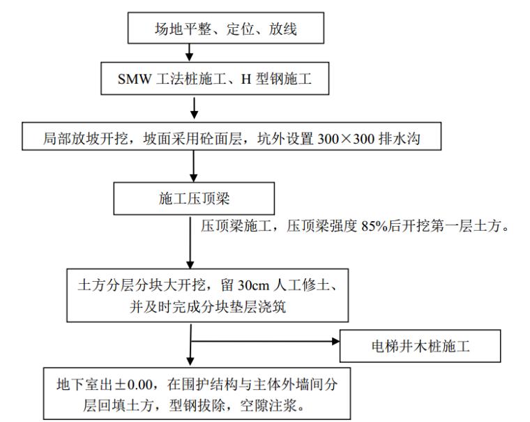 浙江淤泥土质SWM工法基坑围护方案