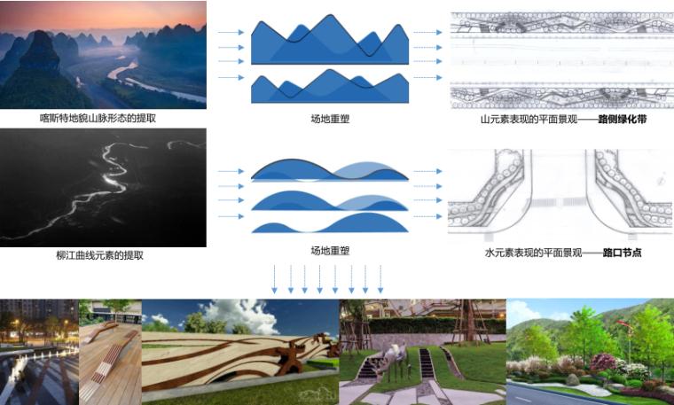[广西]柳东新区九子岭三路道路景观方案设计(PDF+53页)-设计推导