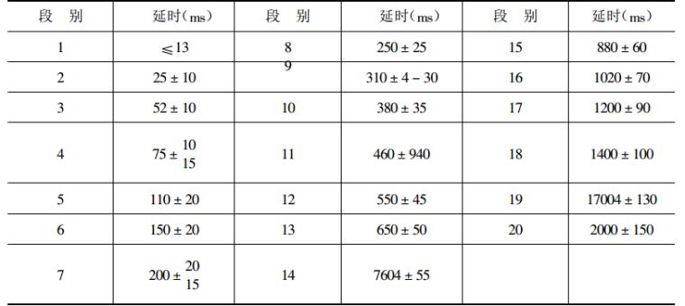 防渗工程施工工艺与技术标准实用手册_3