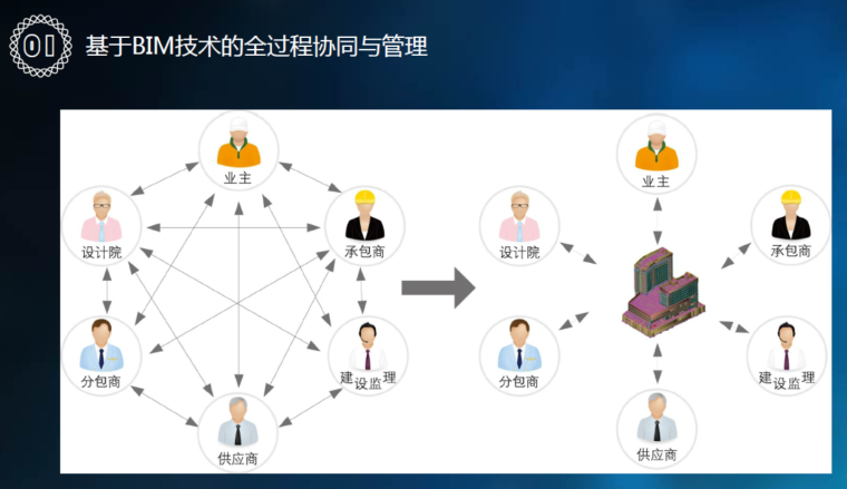 [成都]绿地中心BIM应用实践-基于BIM技术的全过程协同与管理_3