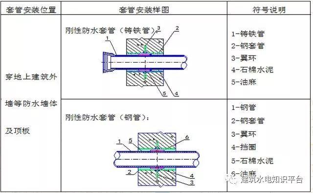 机电安装工程预留预埋施工工艺图文,非常全的一篇!_7