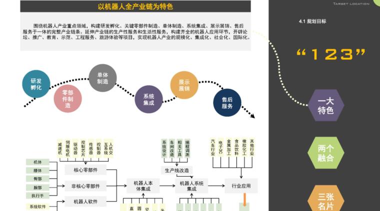 [浙江]杭州机器人旅游小镇规划设计(特色,休闲)C-2 目标定位