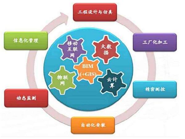 铁路BIM及信息化技术应用与实践