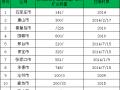 河北省非煤矿山市场调研报告