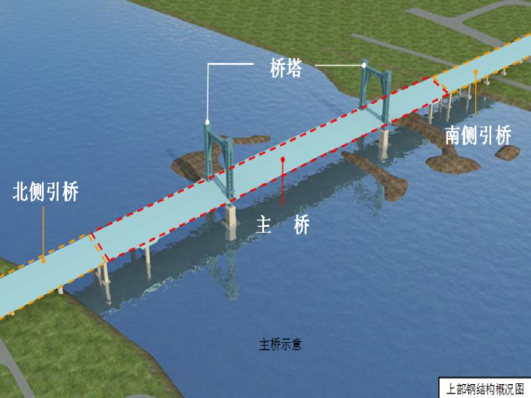 [沈阳]桥梁主桥/引桥/桥塔钢结构施工方案(135页)