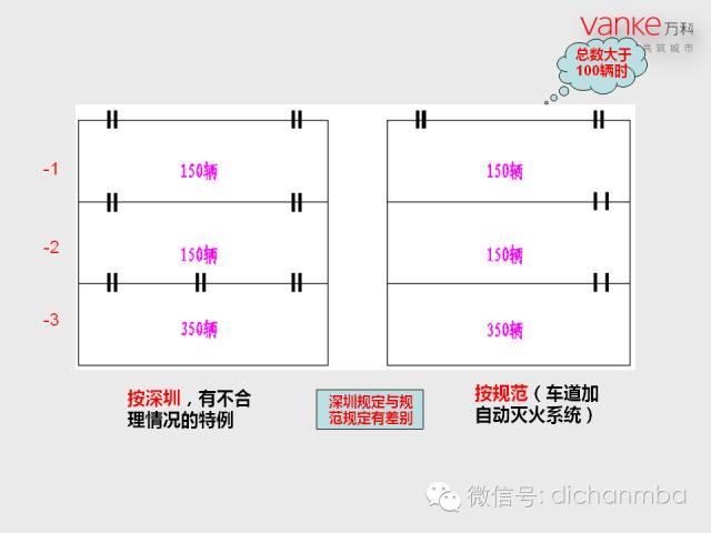 万科房地产施工图设计指导解读(含建筑、结构、地下人防等)_36