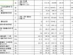 电气工程预算书