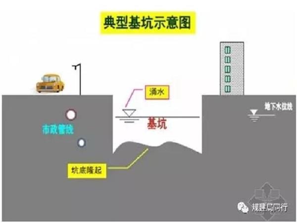深基坑支护技术简介