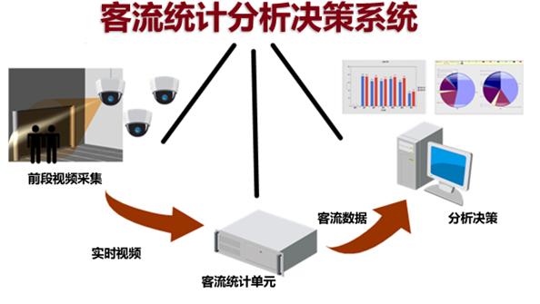 视频客流量统计系统成功案例