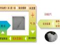 泡沫混凝土实用生产技术及其应用PPT课件