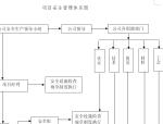 补充耕地项目施工组织设计(共93页)