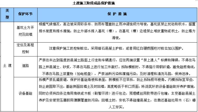 [湖南]新建110kV变电站项目管理实施规划(图文丰富)_8