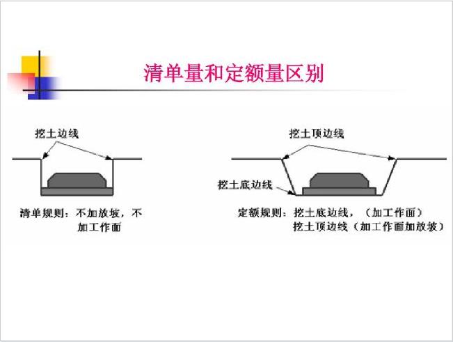 基础与土方工程量及计价讲义PPT(223页)_7