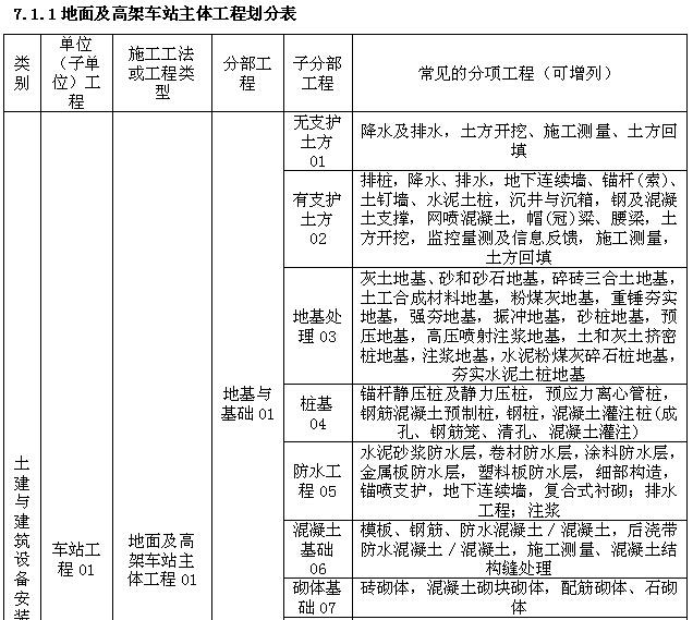 市政工程施工管理及安全监理工作手册(460页,图文丰富)_3
