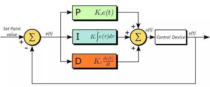 电气工程师必备技能!教你PID原理和调试口诀!