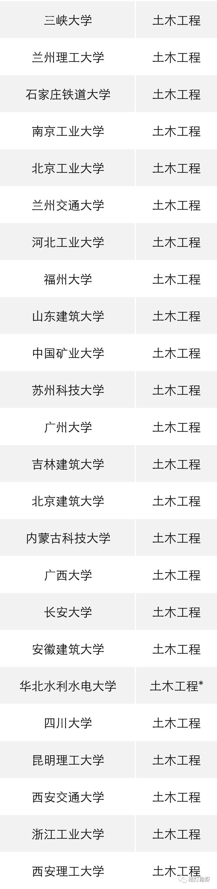 """教育部公布293个地学类工科专业进入全球""""第一方阵""""!_14"""